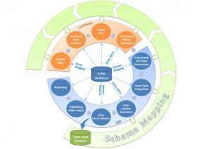 Data Governance – Standardise, Process and Deliver